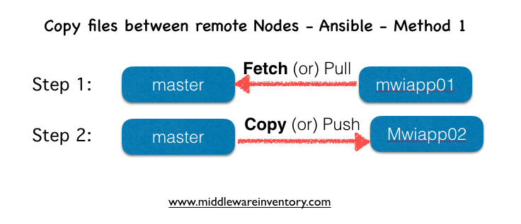 How to Copy files between remote hosts in ansible
