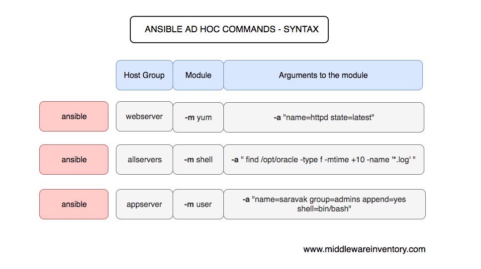 Ansible AD HOC command Examples - Cheat Sheet