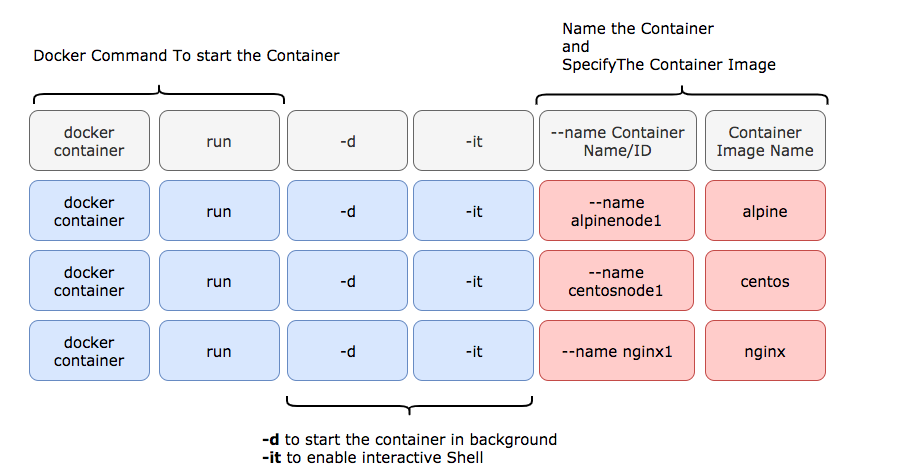 Docker SSH Into the Container - How to | DevOps Junction
