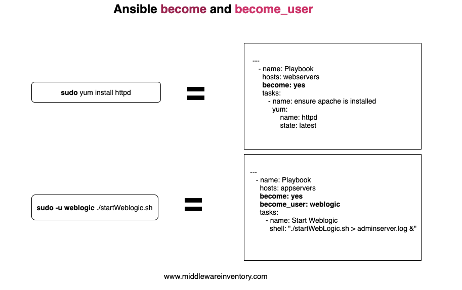 Ansible sudo - ansible become example | DevOps Junction